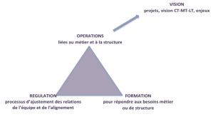 modèle ORF