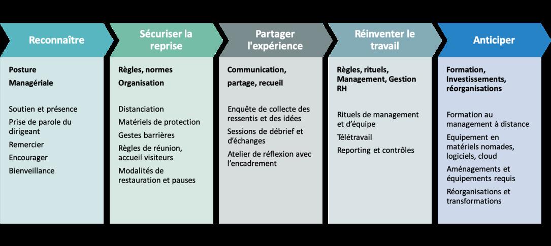 Exemples opérationnels gestion crise